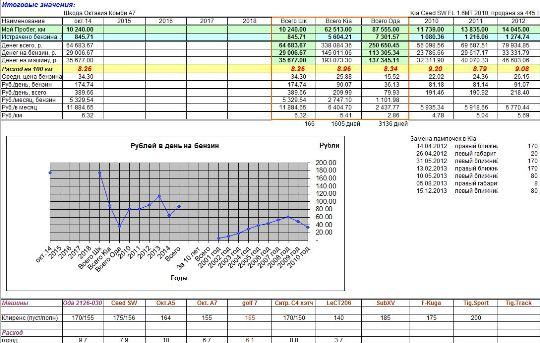 Итоговые значения по машинам на 24.10.14 - увеличить