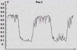 Осциллограмма работы нормального лямбда-зонда
