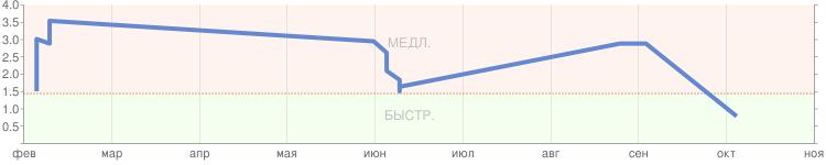 Скорость открытия сайта http://eftel.ru, картинка на 10 февраля 2012 года