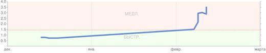 Скорость открытия сайта http://eftel.ru в декабре-феврале 2010-2011 года, хостинг timeweb
