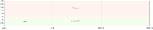 Скорость открытия сайта http://eftel.ru в декабре 2010 года, хостинг timeweb