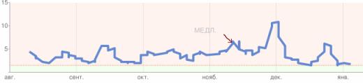 Скорость открытия страниц сайта bestbook.su на 10.01.2011