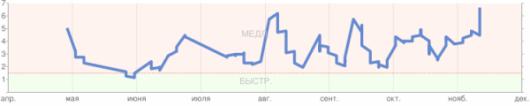 Скорость открытия страниц сайта bestbook.su