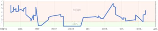 Скорость открытия страниц сайта pegashkin.ru