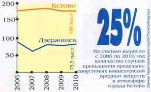 Общее количество вредных веществ от всех предприятий города Кстово - увеличить