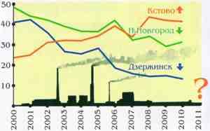 Выбросы вредных веществ предприятиями без очистки в атмосферу за последние 10 лет - увеличить