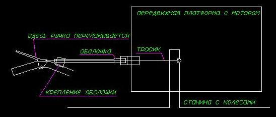 Схема работы сцепления культиватора Partner