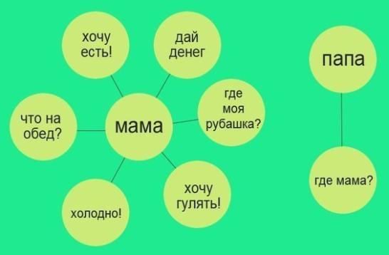 Роль папы и роль мамы - найдите 10 отличий!