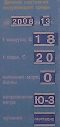 Температура воздуха и воды на пляже Феи-2 20 августа 2013 года - увеличить